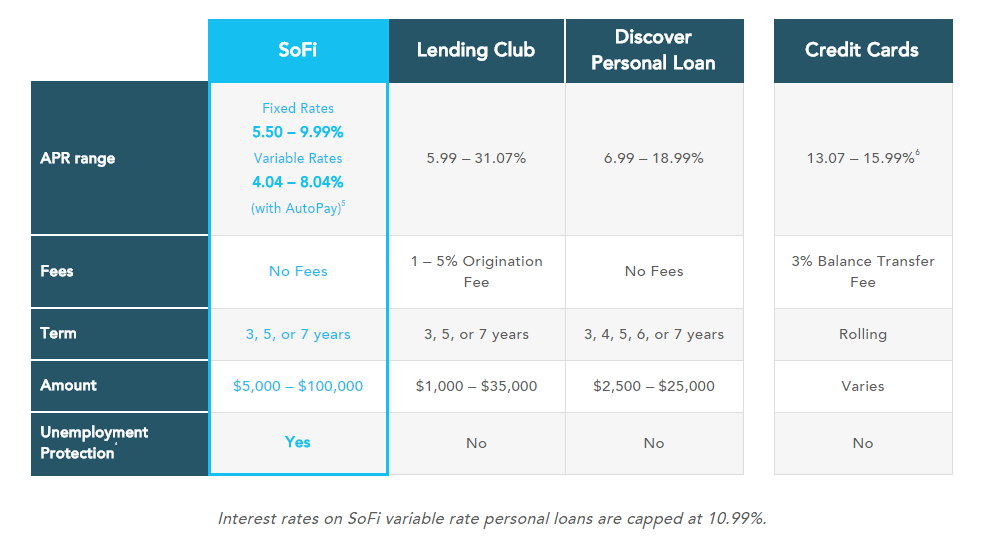 SoFi's minimum personal loan amount is $5,000. SoFi's maximum