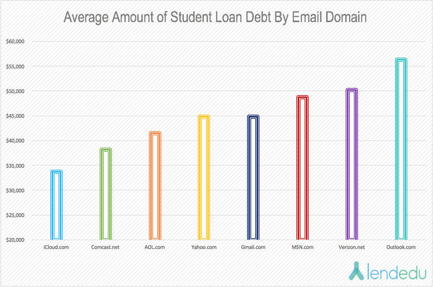 03-2016-average-amount-of-student-loan-debt-by-email-domain