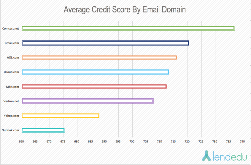 2016-average-credit-score-by-email-domain