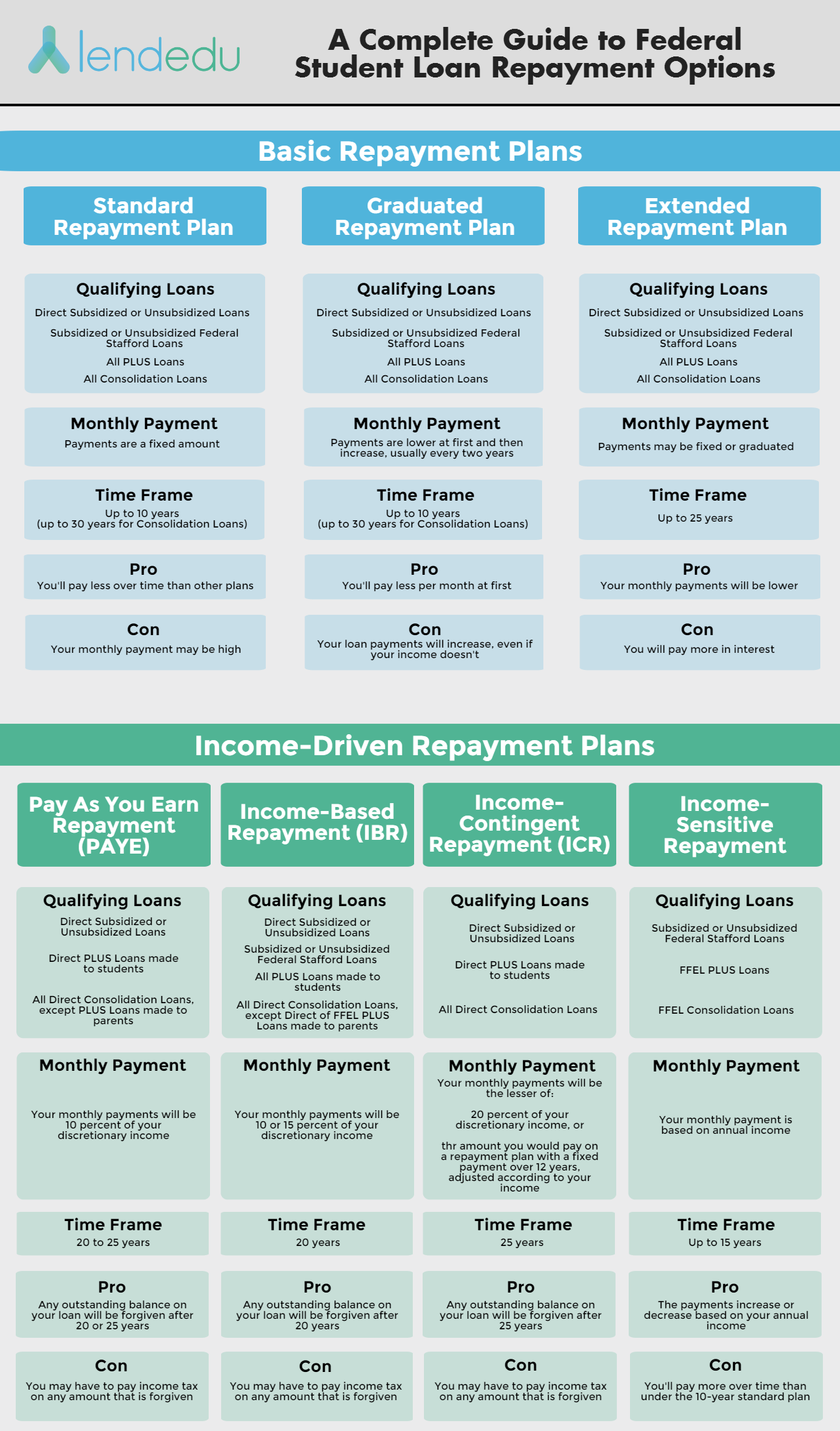 federal student loan repayment-options