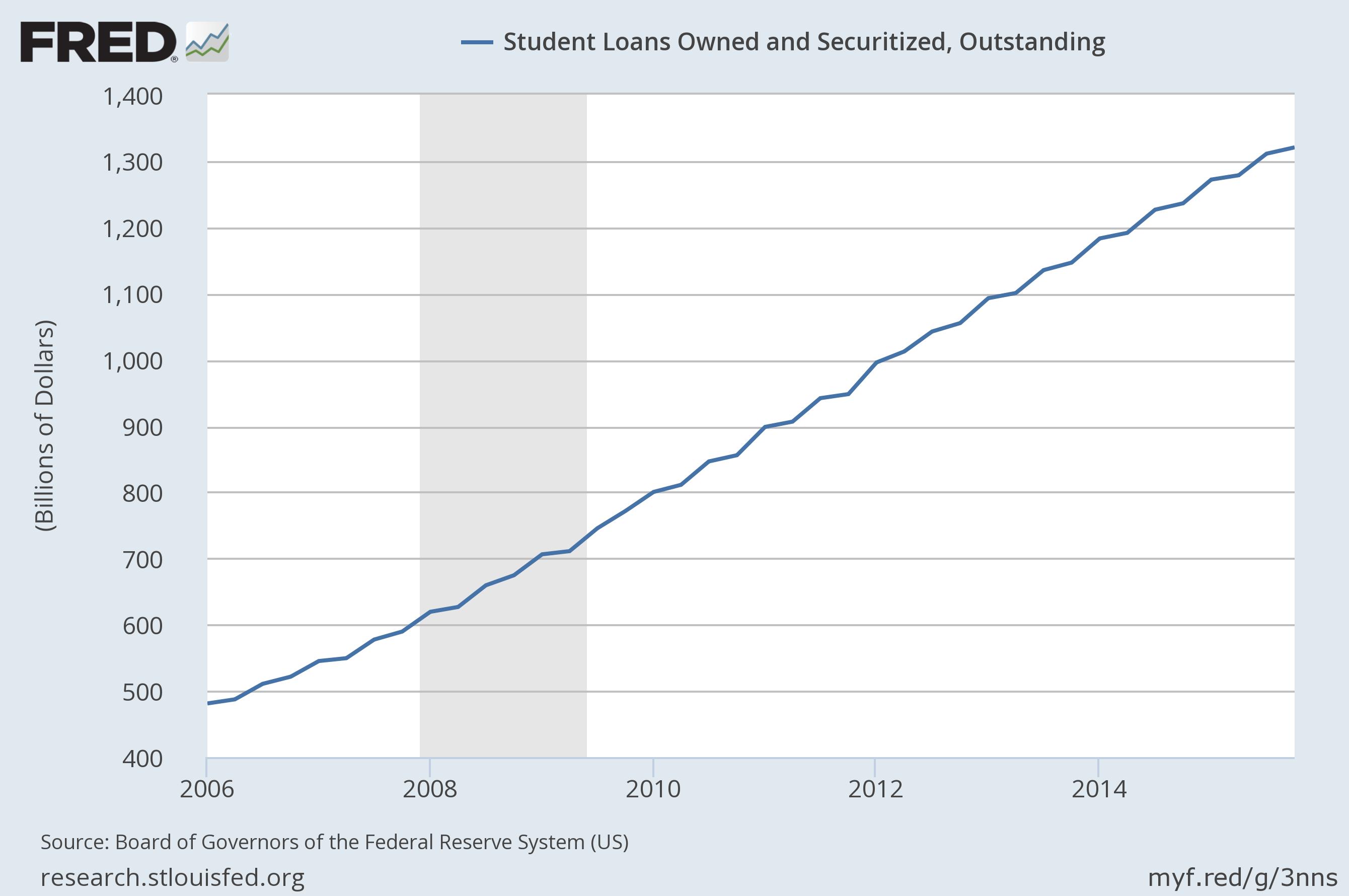 fredgraph-student-debt