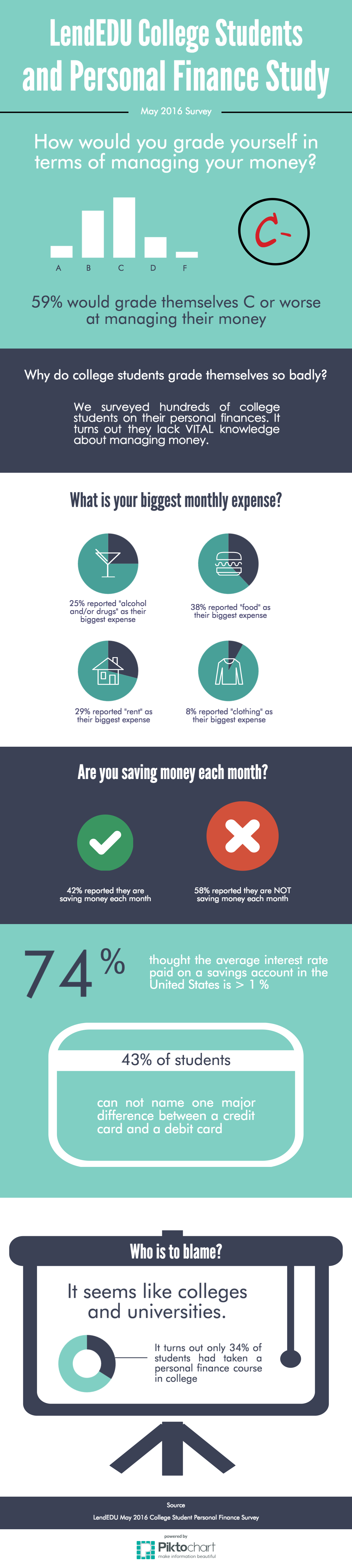 college students and personal finance study infographic
