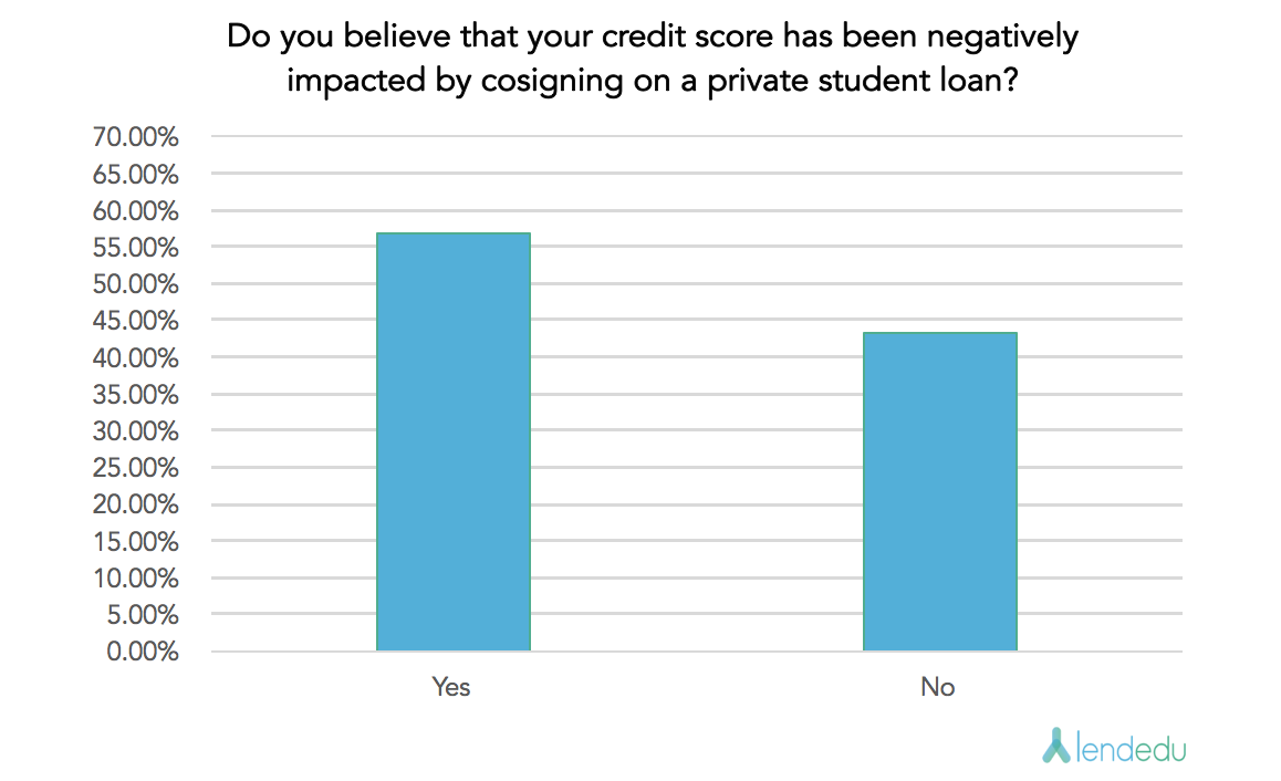 Cosigner Survey -Question 2