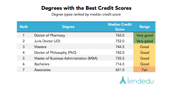 Degrees with the best credit scores V3