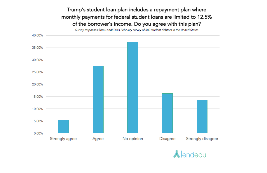 Question 10 Trump/DeVos Survey