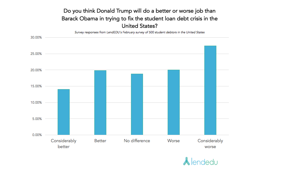 Question 9 Trump/DeVos Survey