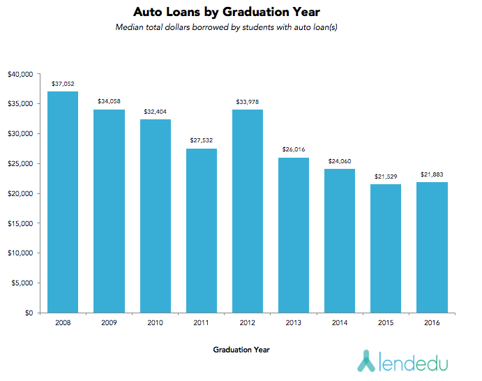 auto loans by graduation year v3