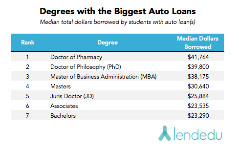degrees with the biggest auto loans V3