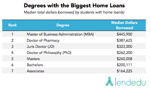 degrees with the biggest home loans v3