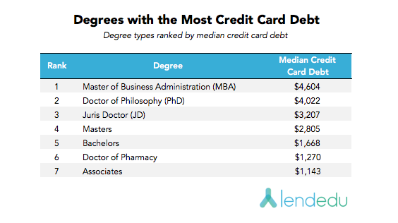 degrees with the most credit card debt V3
