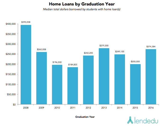 home loans by graduation year v3