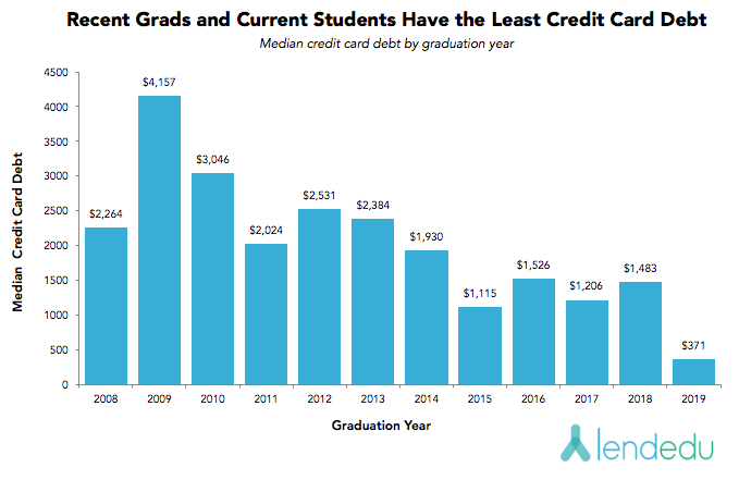 recent grads and current students have the least credit card debt v4