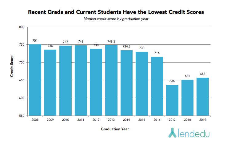 recent grads and current students have the lowest credit scores V3