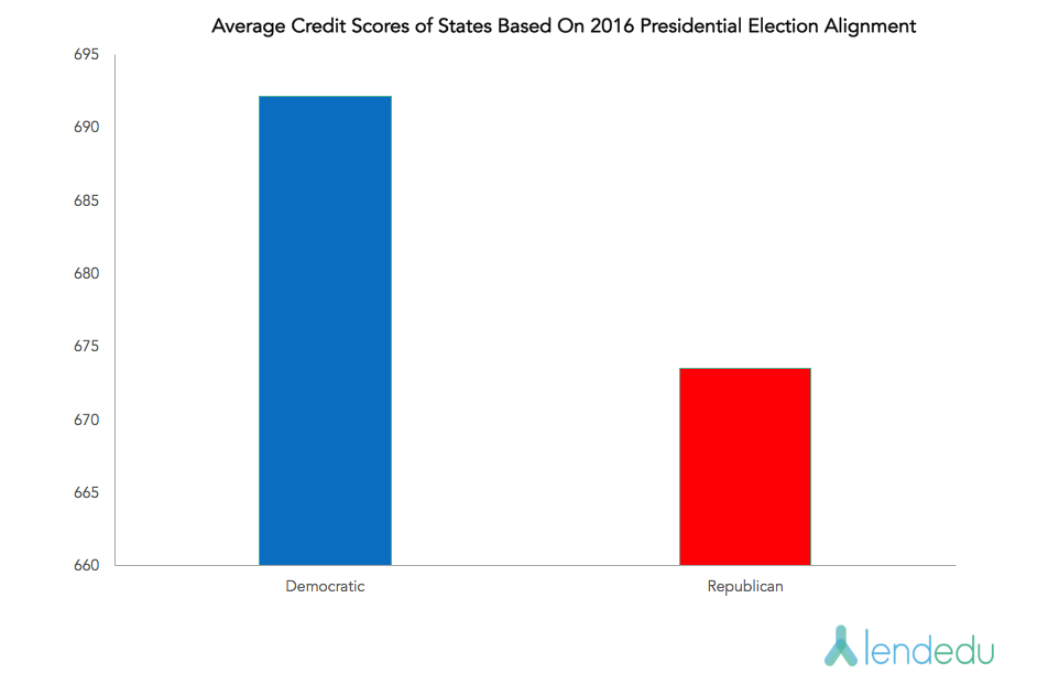 Credit Scores by Election Results