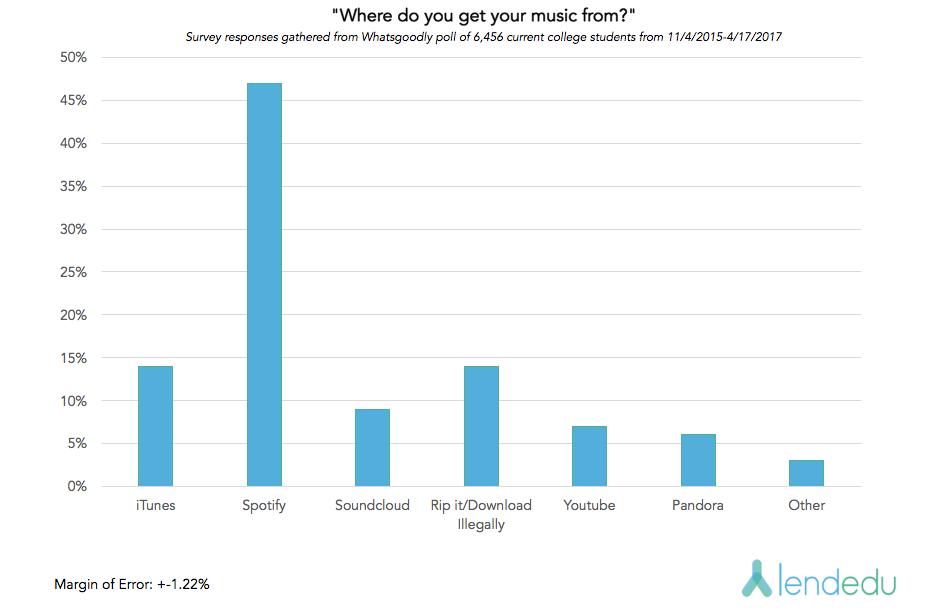 Spotify Graph