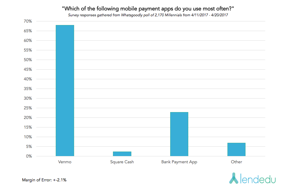 graph for mobile payment app survey