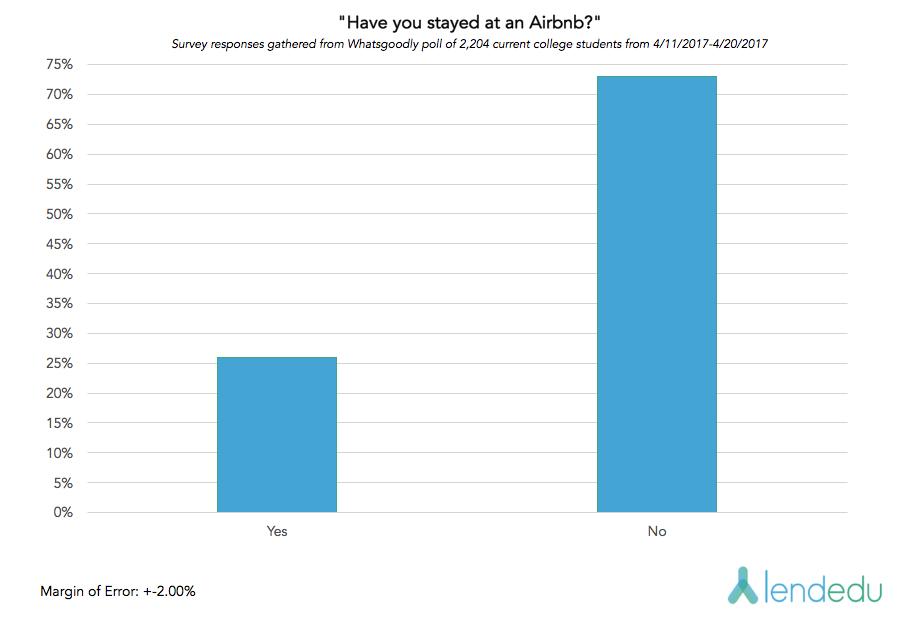 airbnb graph 2