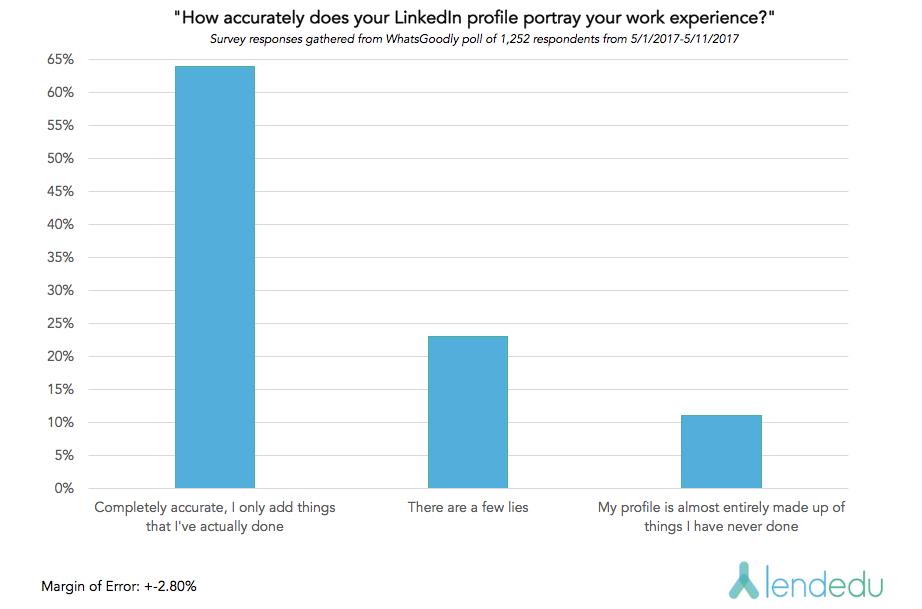 LinkedIn graph 1