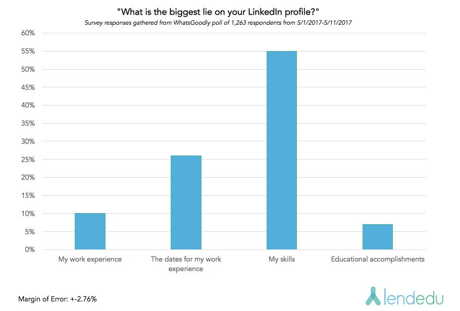 LinkedIn graph 2