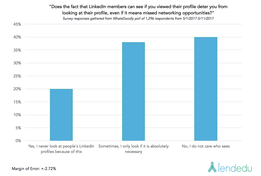 LinkedIn graph 3