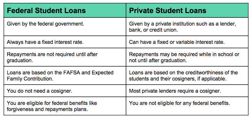 Best options for private student loans