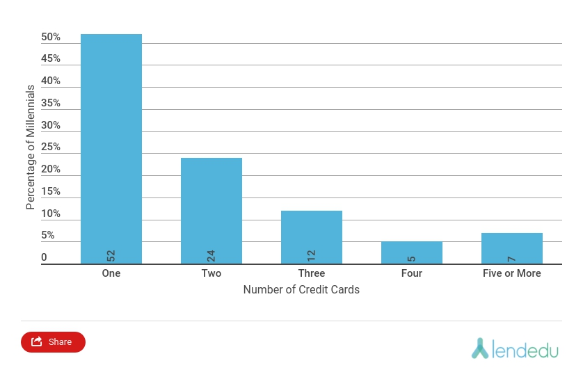 howmanycreditcards