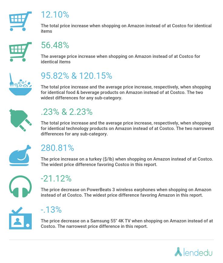 Costco Vs Amazon A Price Comparison Lendedu
