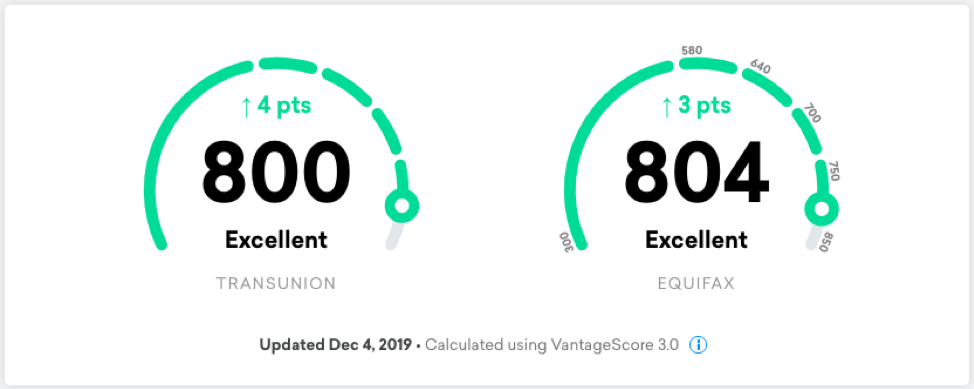 Screenshot from Nate's Credit Karma account on December 4th, 2019